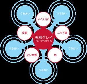 acne_chart
